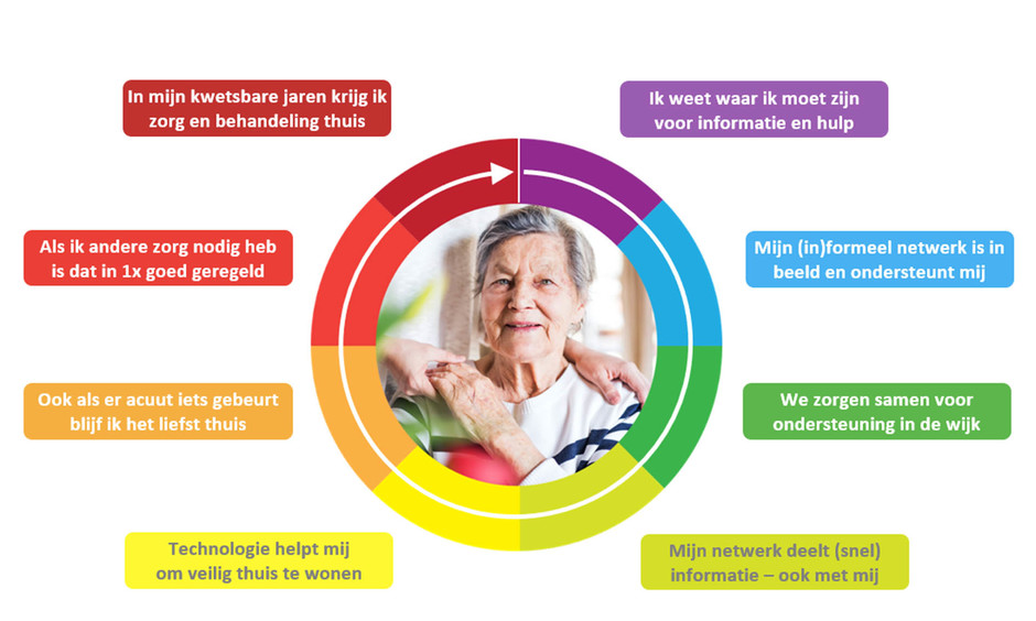 Acht speerpunten die de dieale ouderenreis vormen